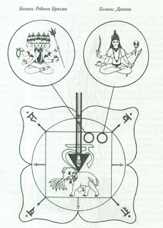 зображення на чакрах богинь Дакіні